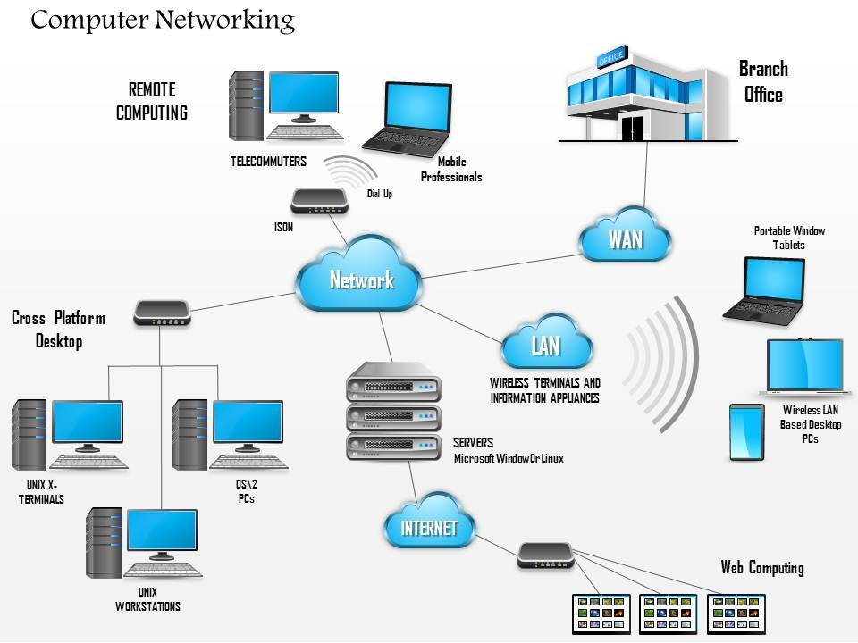 home wired network diagram images images of network setup diagram manageability the network should be designed to facilitate
